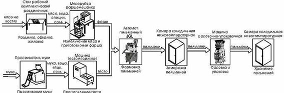Общая схема технологического процесса размещения оборудования для.